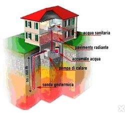 Bilocale San Lazzaro di Savena Via Giovanni Paolo Ii 3